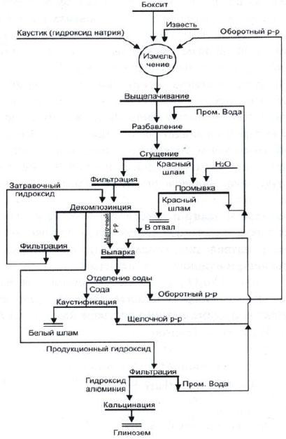 Схема производства глинозема
